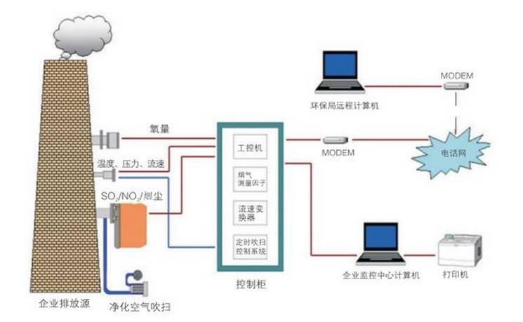 烟尘烟气自动监测系统的组成