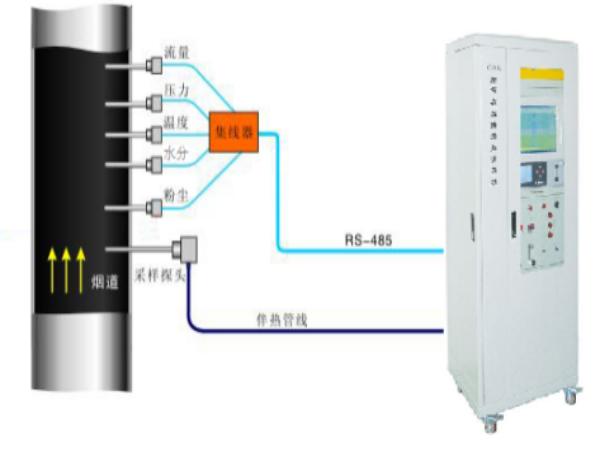 CEMS烟气在线监控系统的常见故障及解决方案